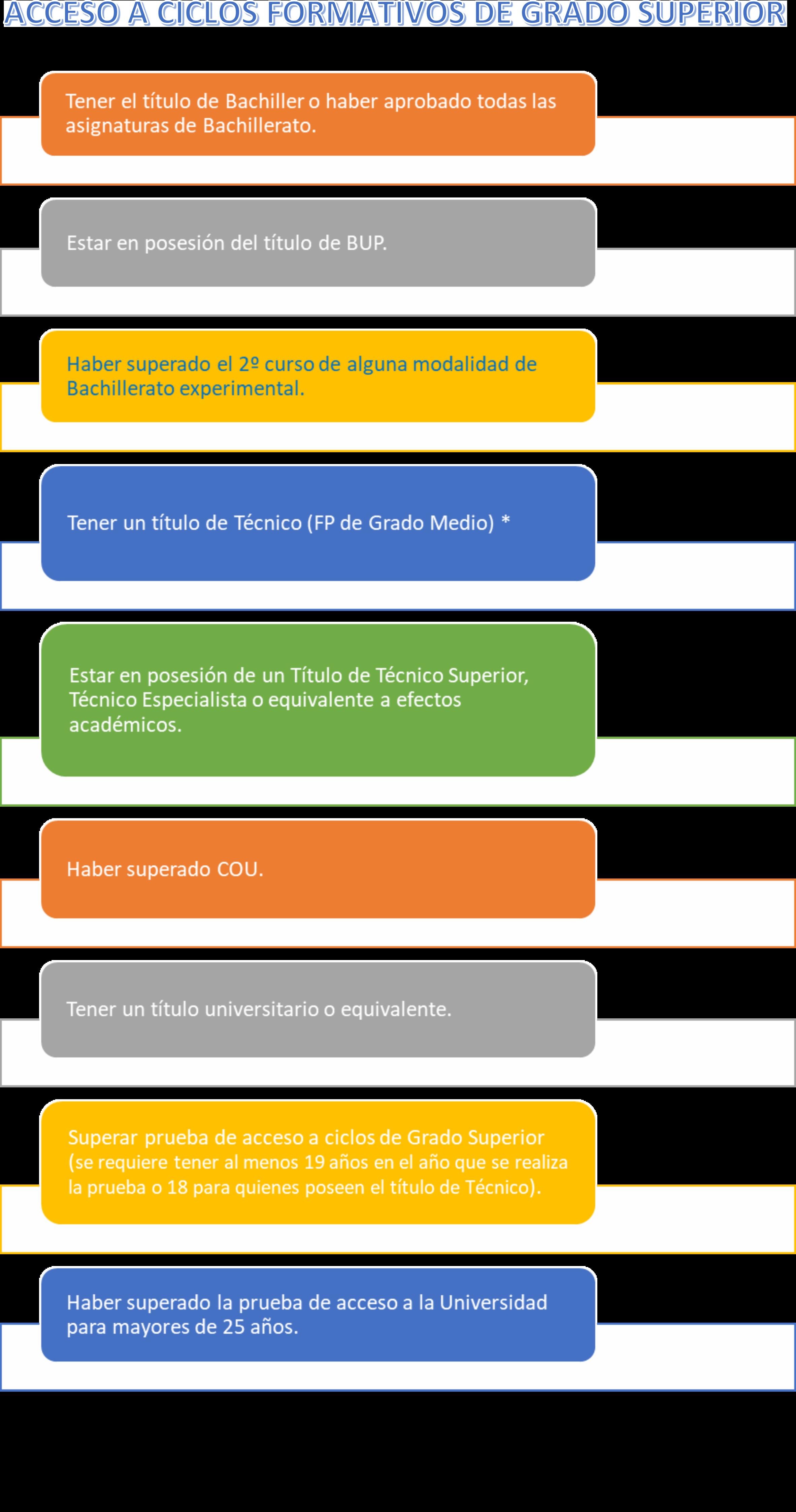Acceso A Ciclos Formativos De Grado Medio Y Grado Superior